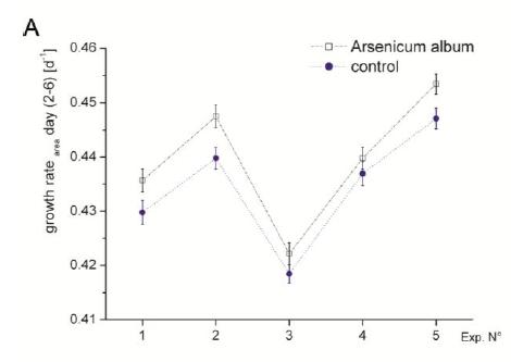 Arsenicum_Growth rate