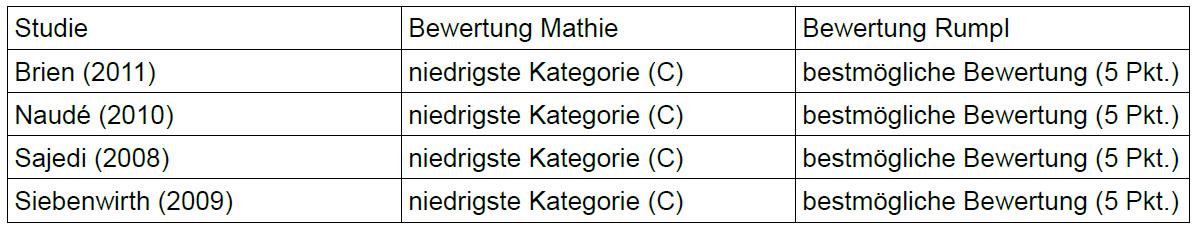 Rumpl Tabelle